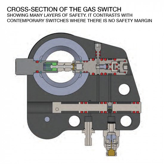 Incursion-CMR-Cross-Section-Gas-Switch
